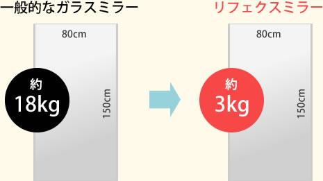 超軽量(ガラスミラーの1/6の軽さ)3